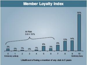 member_loyalty_index